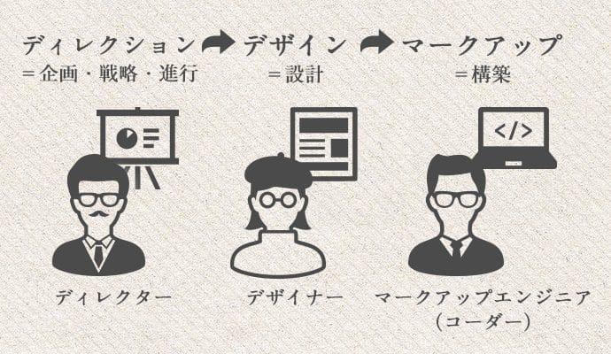 ホームページ制作の3つの工程